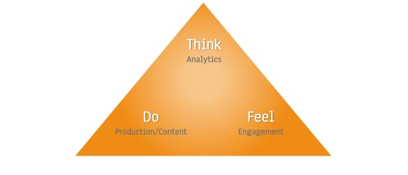 Triangle, think feel do, think, feel, do